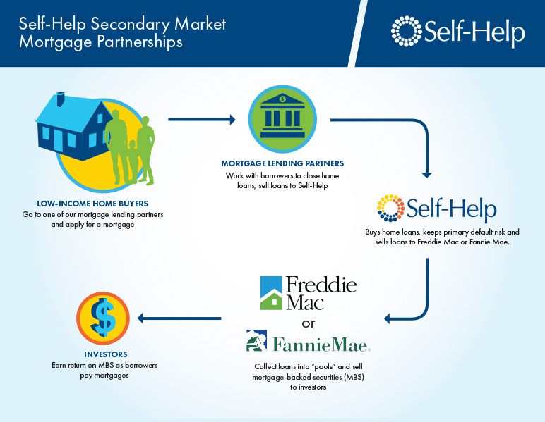 Secondary market flow chart